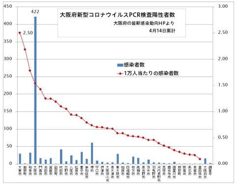 感染 者 新型 ウイルス コロナ 数 大阪